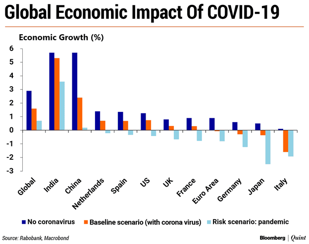 Trade growth during COVID-19